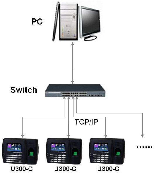 NF Trading (Pvt) Ltd | Finger Print Scanners